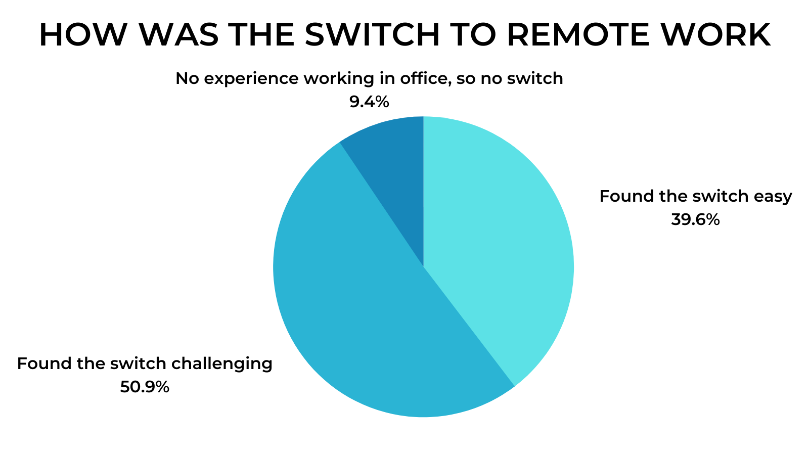 Remote Work Interviews - Switch to Remote