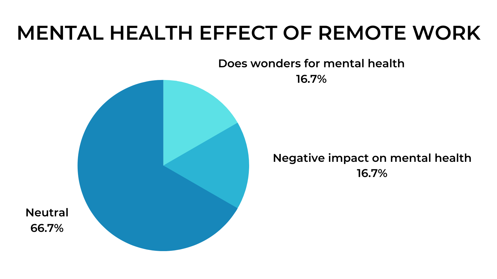 Remote Work Interviews - Mental Health