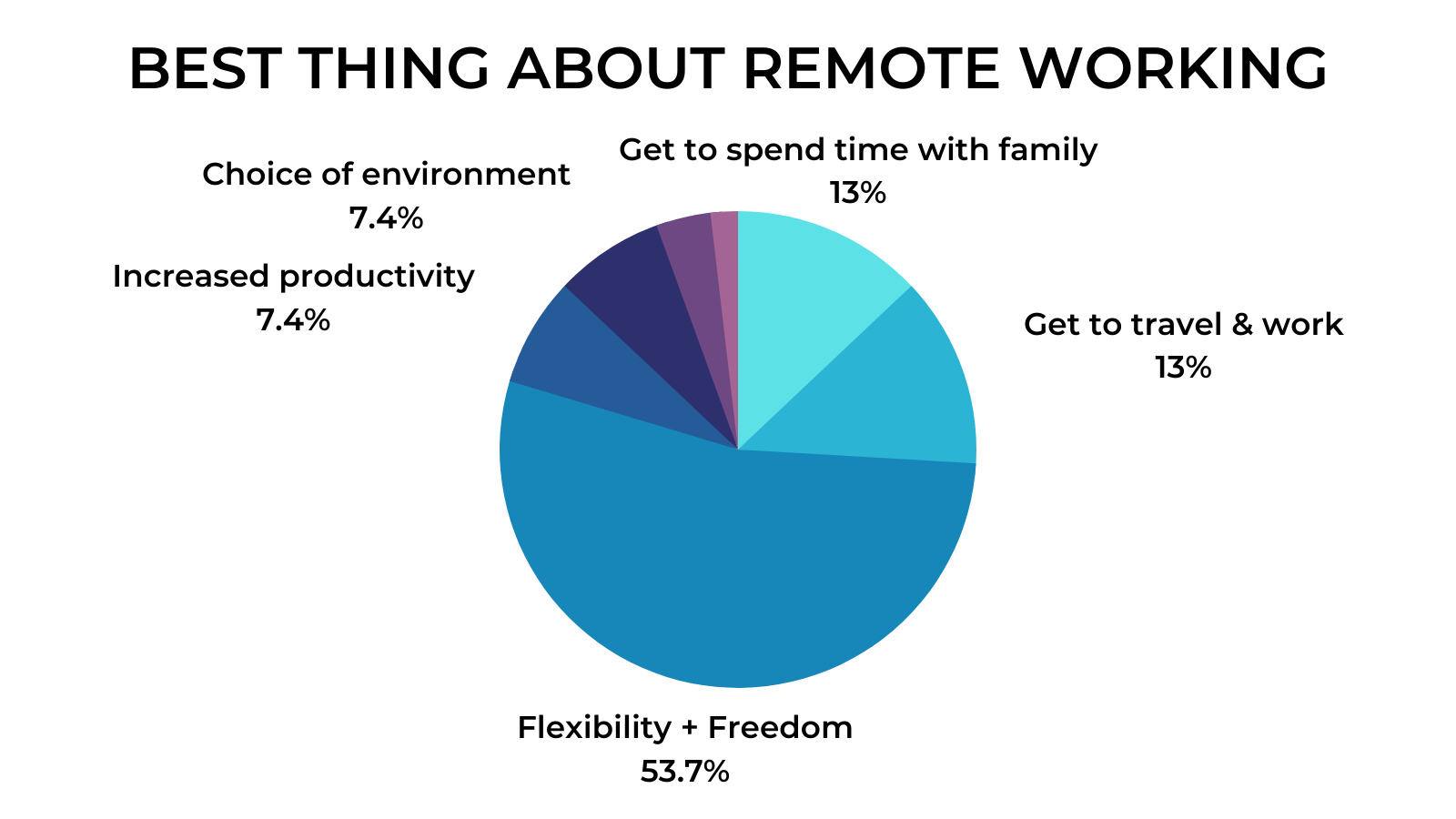 Remote Work Interviews - Best thing about remote working