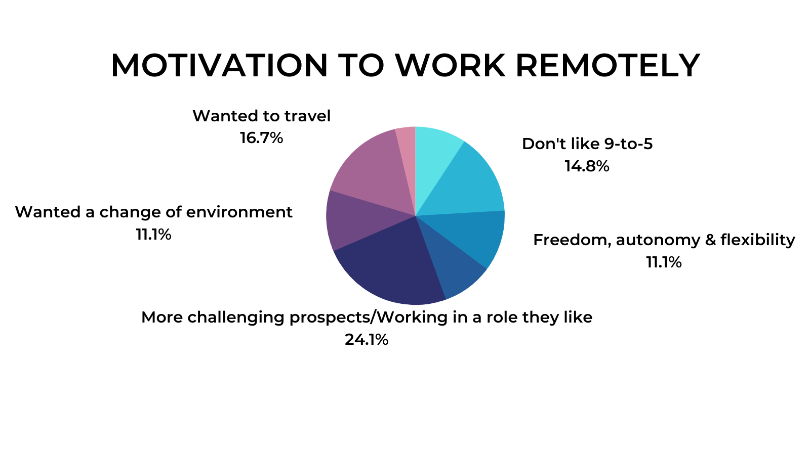 Remote Work Interviews - Challenges