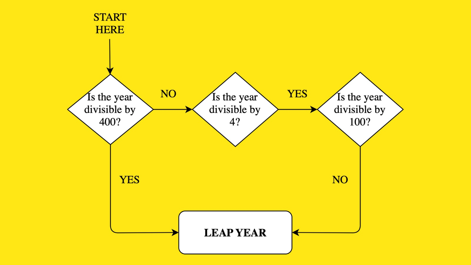 Check whether a year is leap year